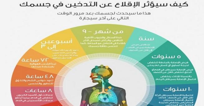 إنفوجرافيك | ماذا يحدث لك فور الإقلاع عن التدخين ؟