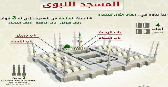 إنفوجرافيك   مساحة المسجد النبوي من البناء إلى الأن