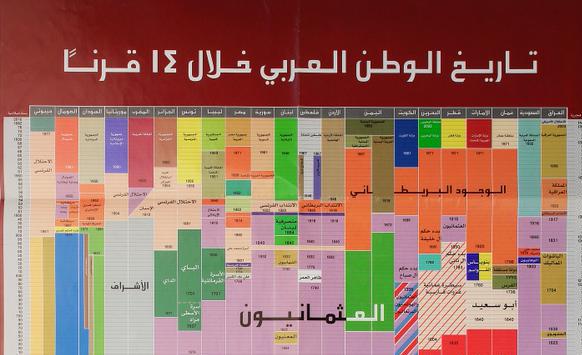 تاريخ الوطن العربي خلال 14 قرنا