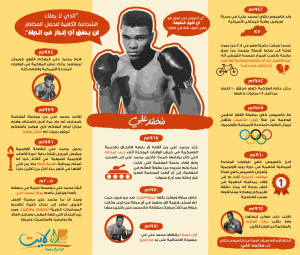 Muhammed Aly Infographic