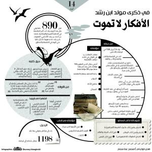 ibn roshd